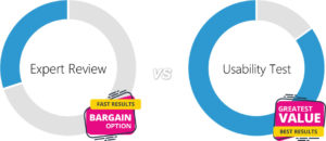 Expert Reviews are the bargain option vs Usability Tests which are the best value option