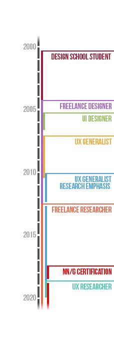 Timeline image detailing Trevor Calabro's UX career